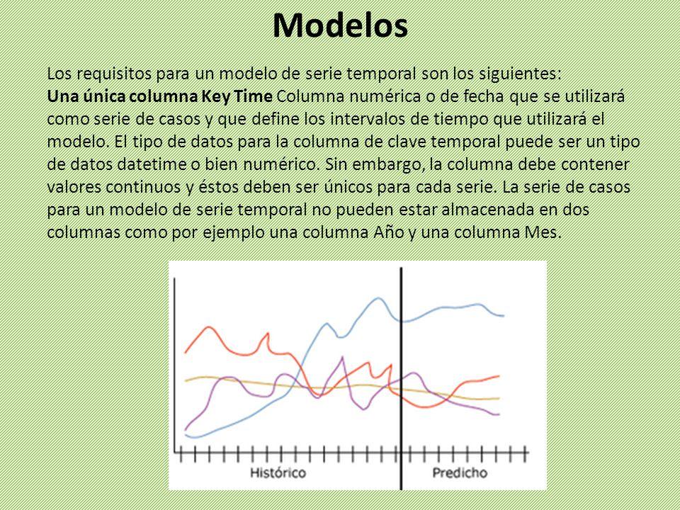 Modelos Los requisitos para un modelo de serie temporal son los siguientes: