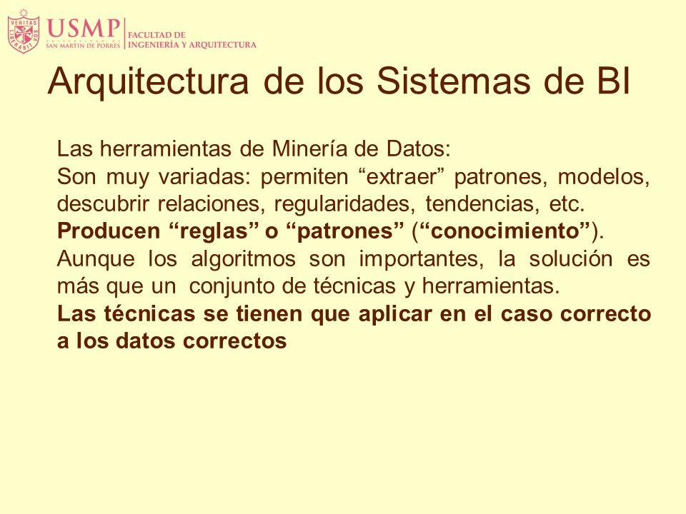 Arquitectura de los Sistemas de BI