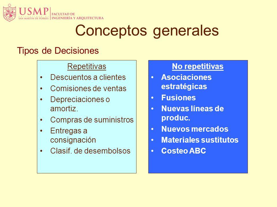Conceptos generales Tipos de Decisiones Repetitivas