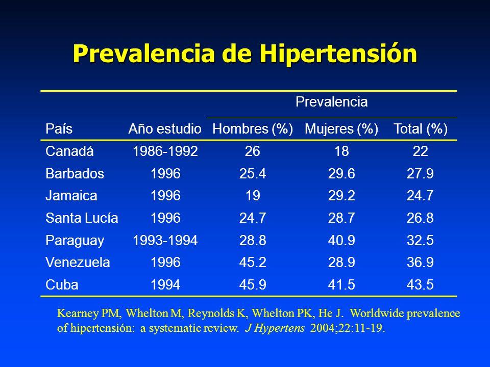 Prevalencia de Hipertensión