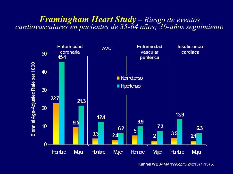 Framingham Heart Study – Riesgo de eventos cardiovasculares en pacientes de 35-64 años; 36-años seguimiento