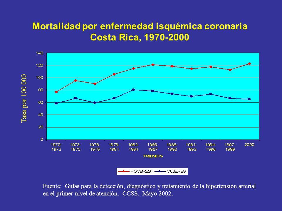 Mortalidad por enfermedad isquémica coronaria