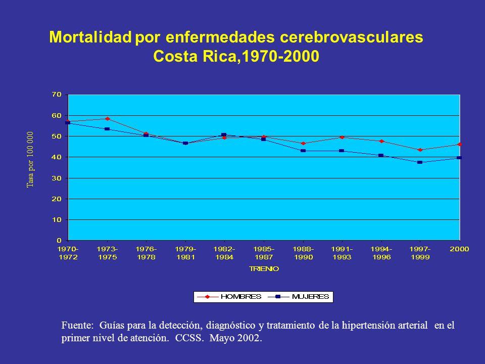 Mortalidad por enfermedades cerebrovasculares