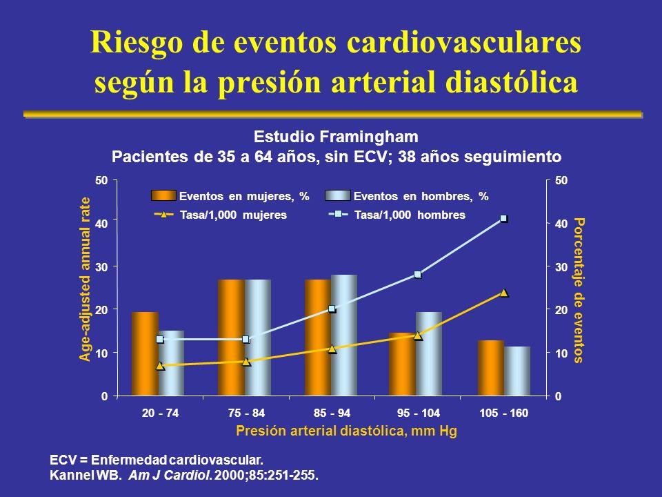 Pacientes de 35 a 64 años, sin ECV; 38 años seguimiento