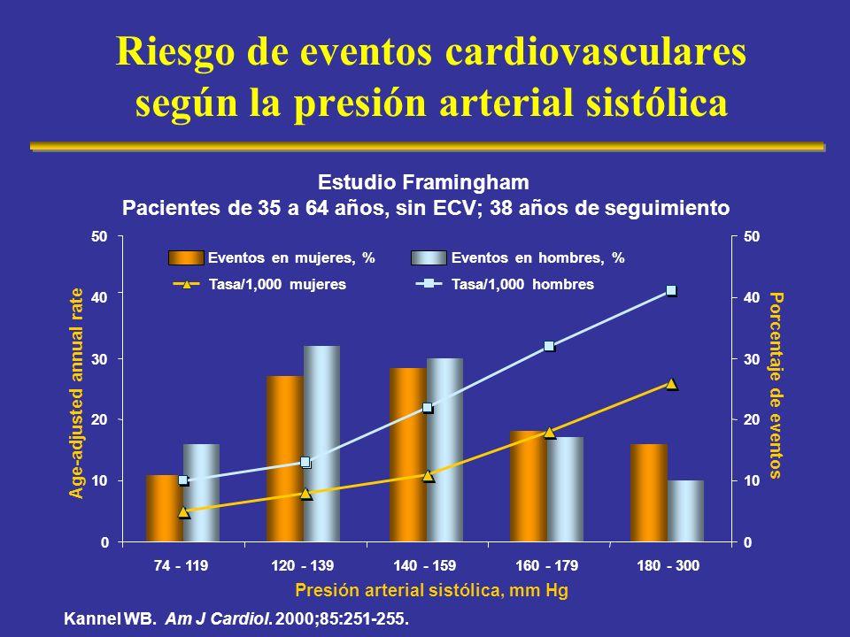 Riesgo de eventos cardiovasculares según la presión arterial sistólica