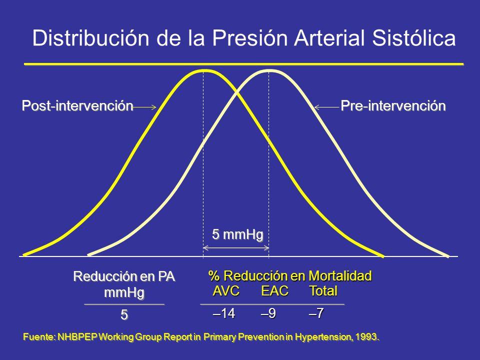 Distribución de la Presión Arterial Sistólica