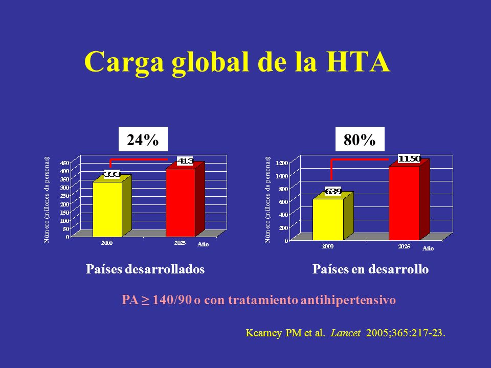 PA ≥ 140/90 o con tratamiento antihipertensivo