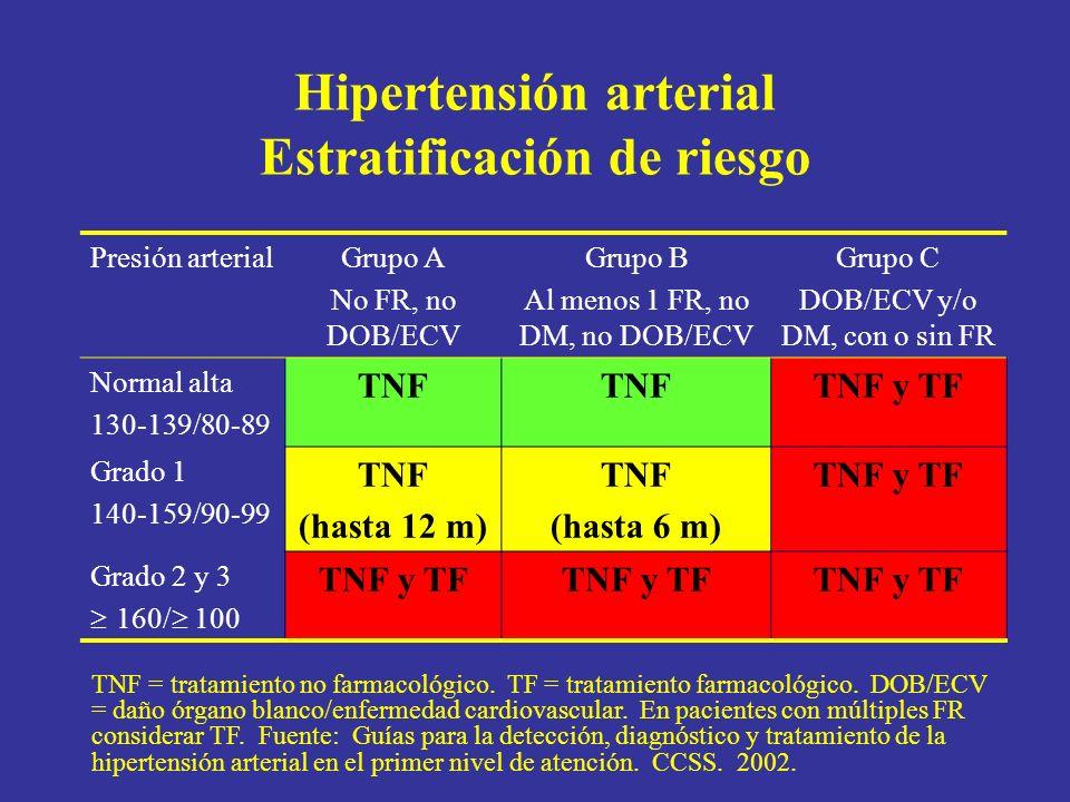 Hipertensión arterial Estratificación de riesgo
