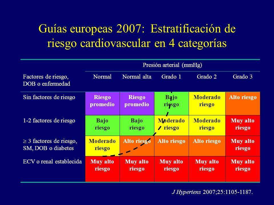Presión arterial (mmHg)