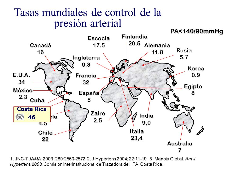 Tasas mundiales de control de la presión arterial