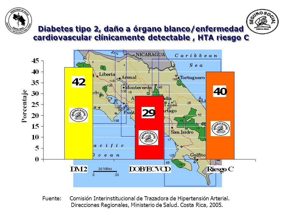 Diabetes tipo 2, daño a órgano blanco/enfermedad cardiovascular clínicamente detectable , HTA riesgo C