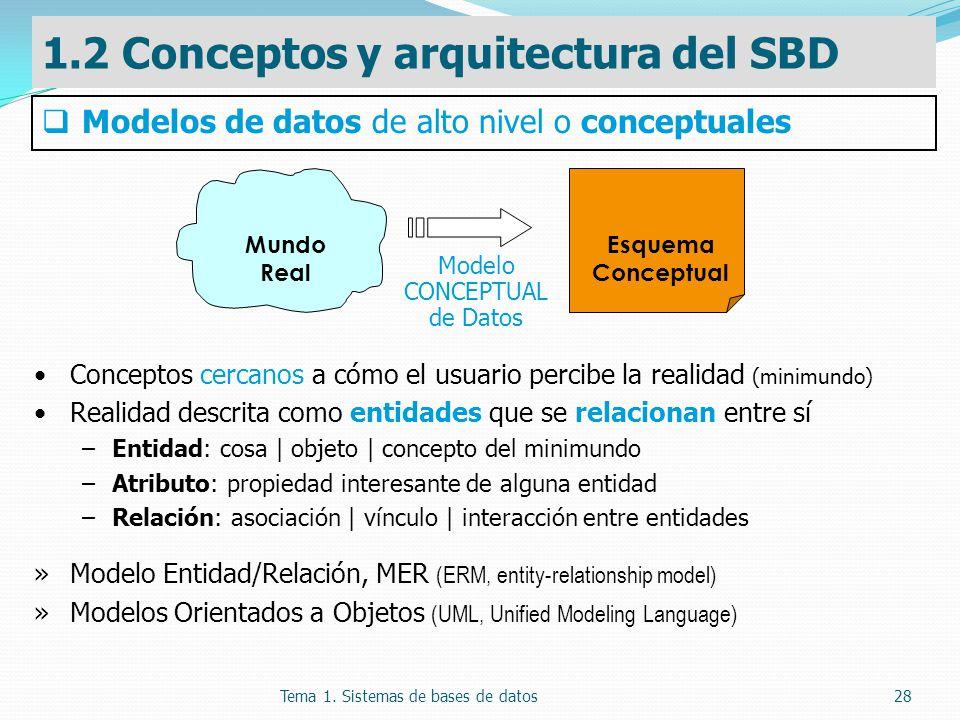 Modelo CONCEPTUAL de Datos