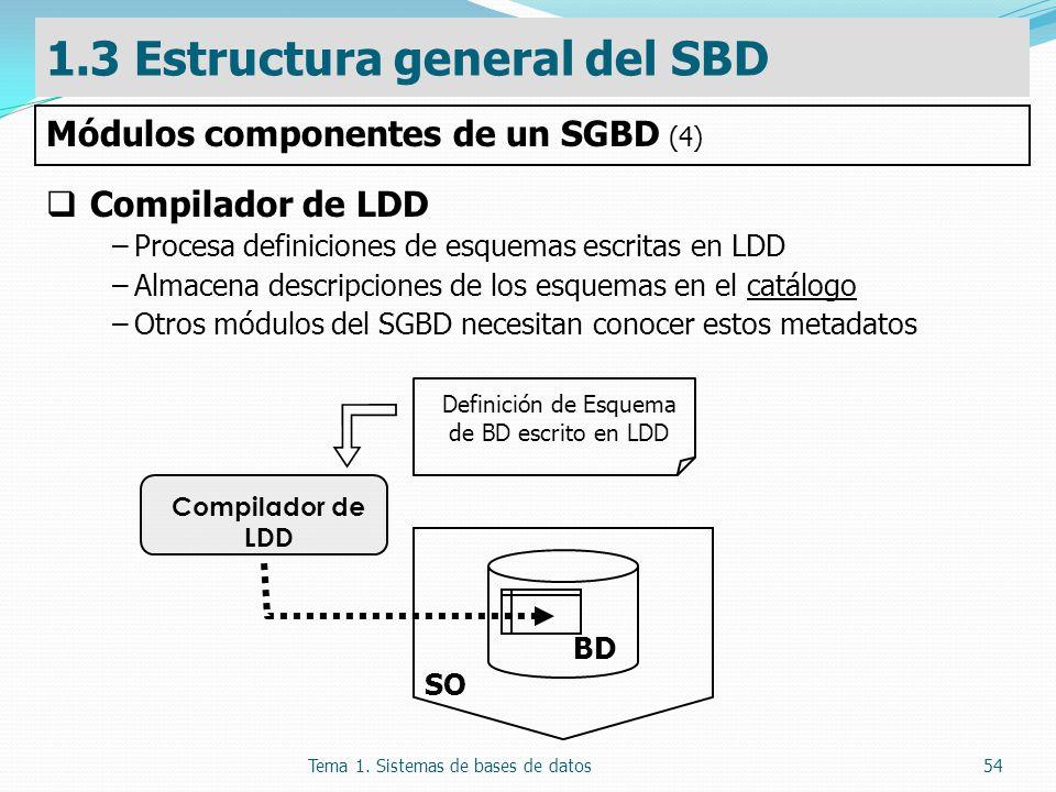 Definición de Esquema de BD escrito en LDD