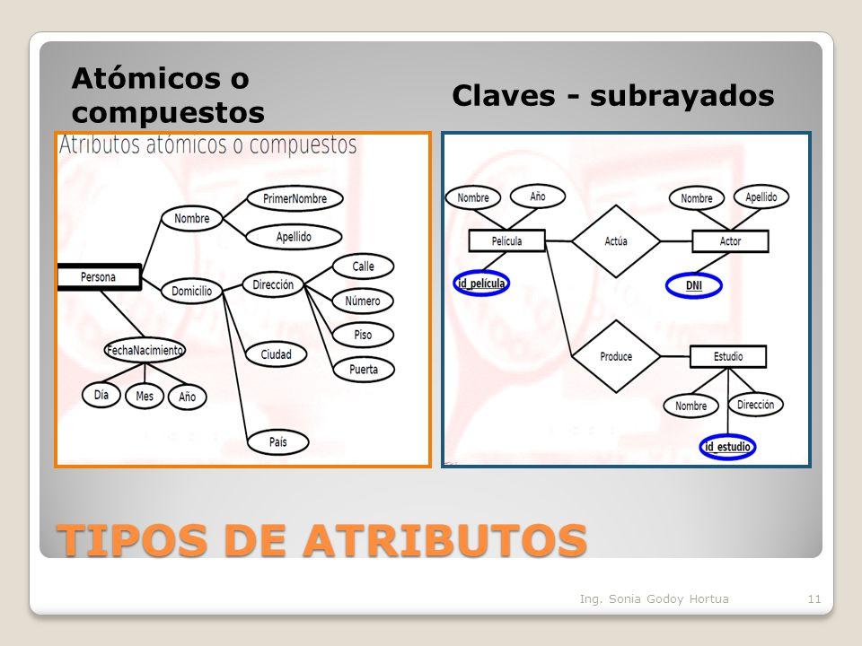 TIPOS DE ATRIBUTOS Atómicos o compuestos Claves - subrayados