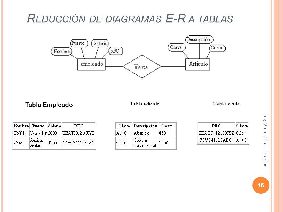 Reducción de diagramas E-R a tablas
