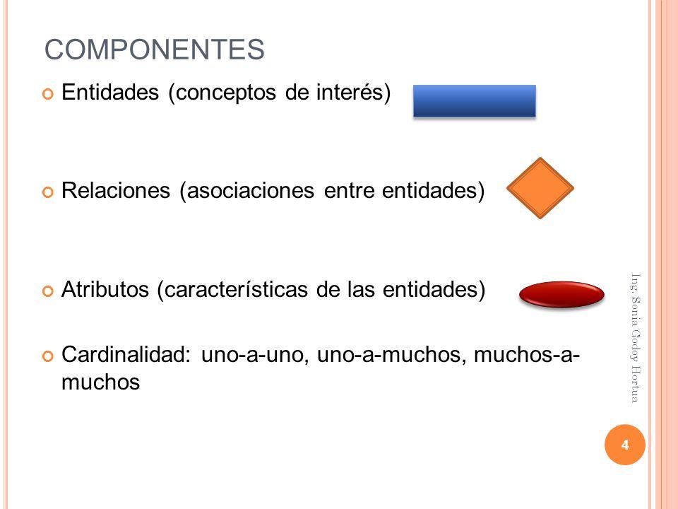 COMPONENTES Entidades (conceptos de interés)