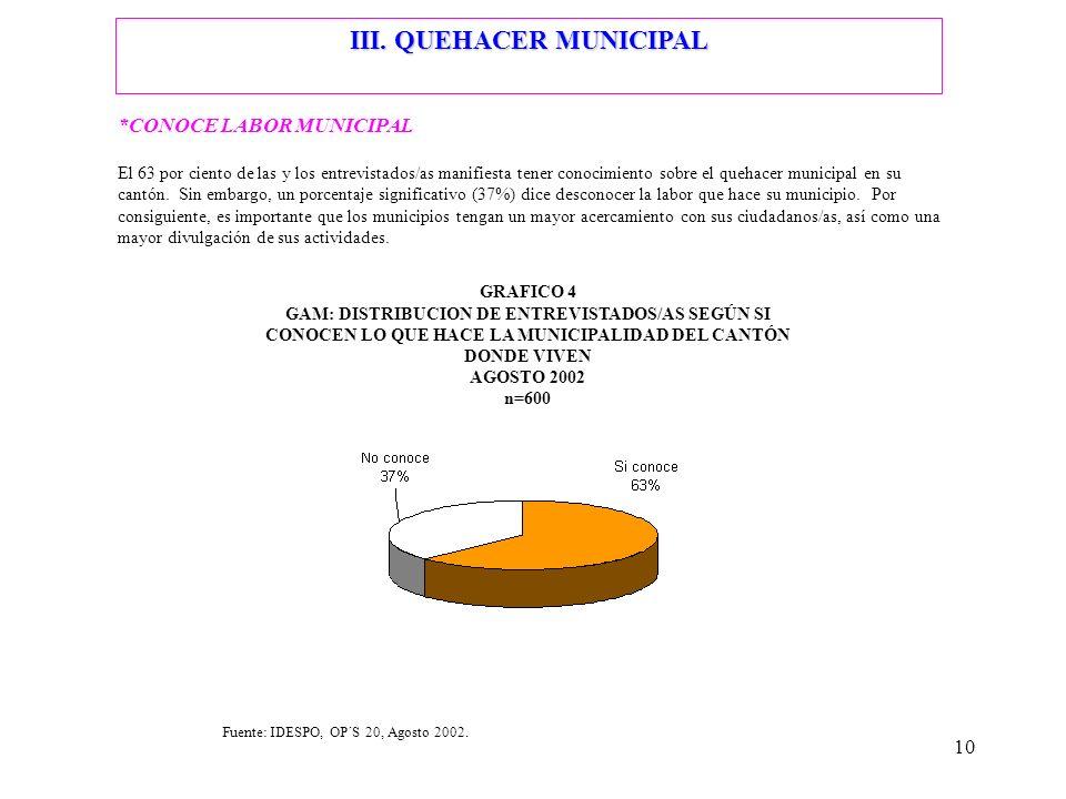 III. QUEHACER MUNICIPAL