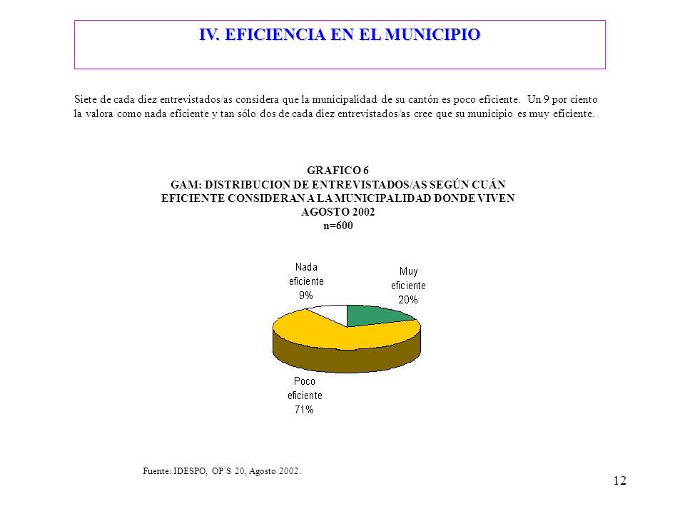 IV. EFICIENCIA EN EL MUNICIPIO