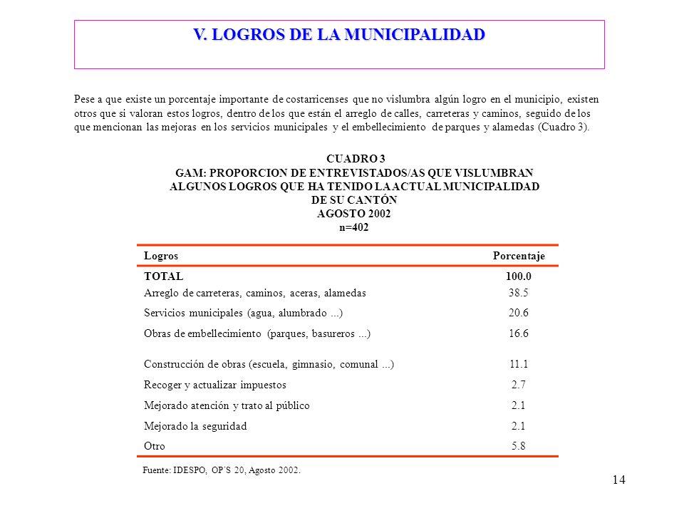 V. LOGROS DE LA MUNICIPALIDAD