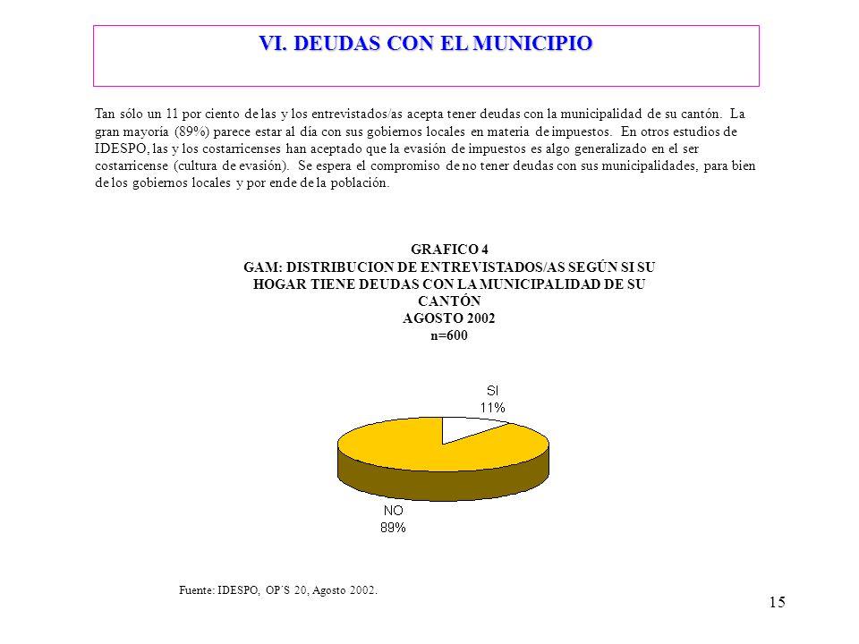 VI. DEUDAS CON EL MUNICIPIO