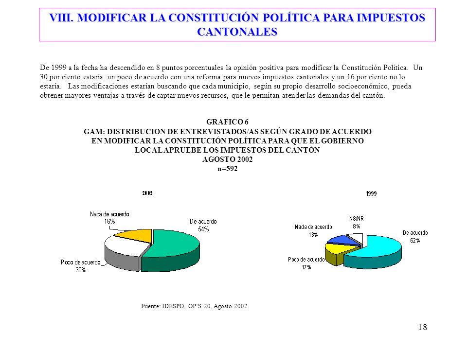 VIII. MODIFICAR LA CONSTITUCIÓN POLÍTICA PARA IMPUESTOS CANTONALES