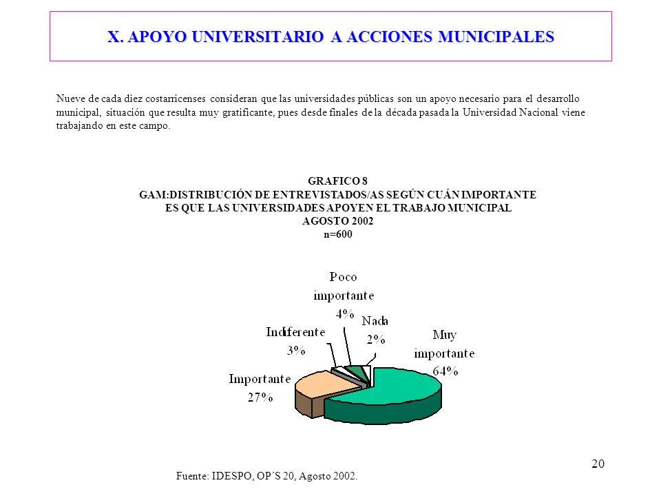 X. APOYO UNIVERSITARIO A ACCIONES MUNICIPALES