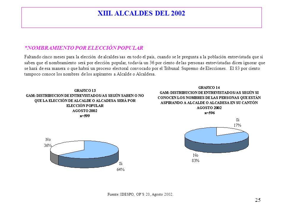 XIII. ALCALDES DEL 2002 *NOMBRAMIENTO POR ELECCIÓN POPULAR