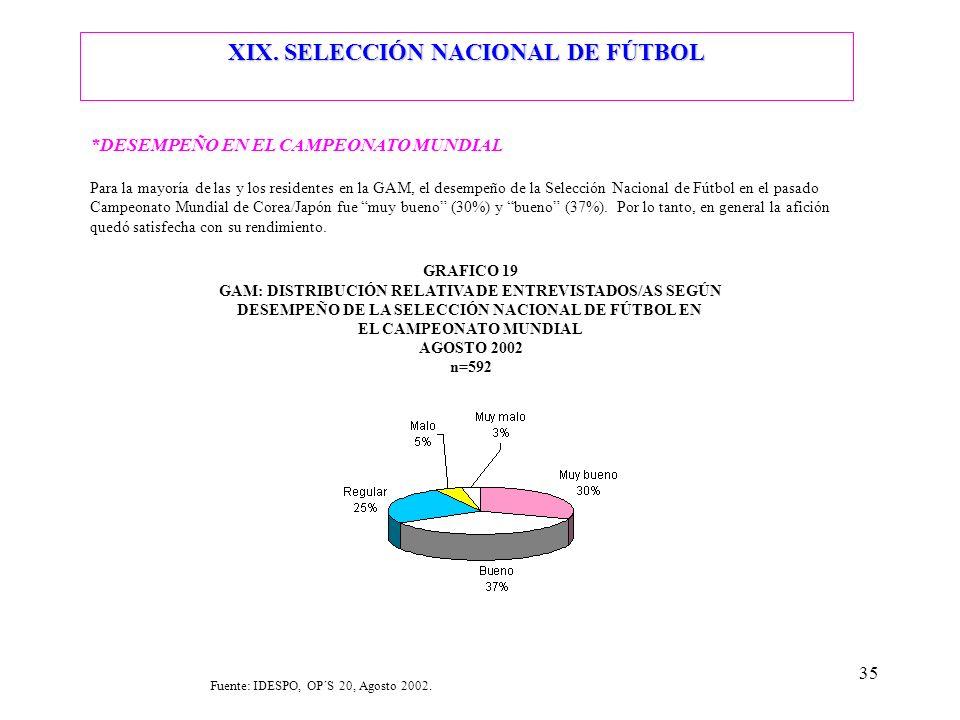 XIX. SELECCIÓN NACIONAL DE FÚTBOL