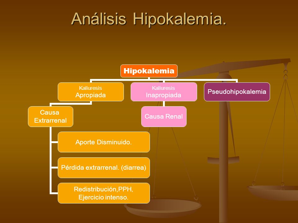 Análisis Hipokalemia.