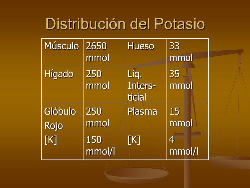 Distribución del Potasio