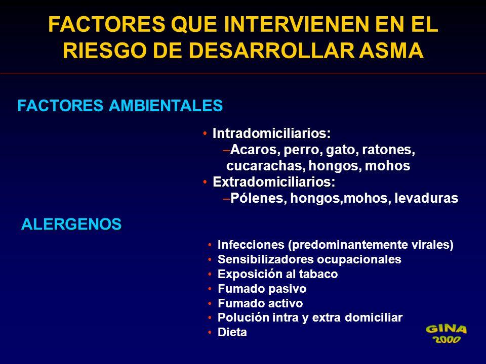 FACTORES QUE INTERVIENEN EN EL RIESGO DE DESARROLLAR ASMA