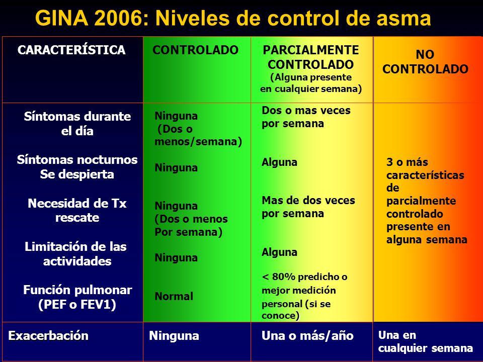 GINA 2006: Niveles de control de asma