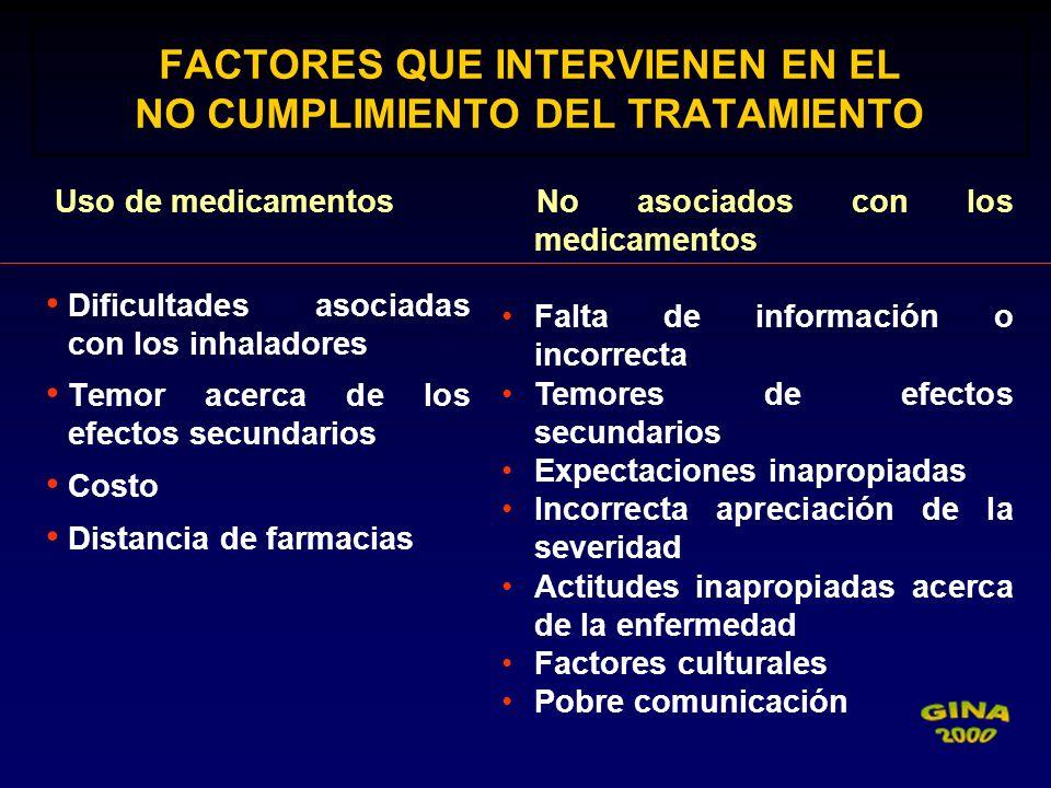FACTORES QUE INTERVIENEN EN EL NO CUMPLIMIENTO DEL TRATAMIENTO