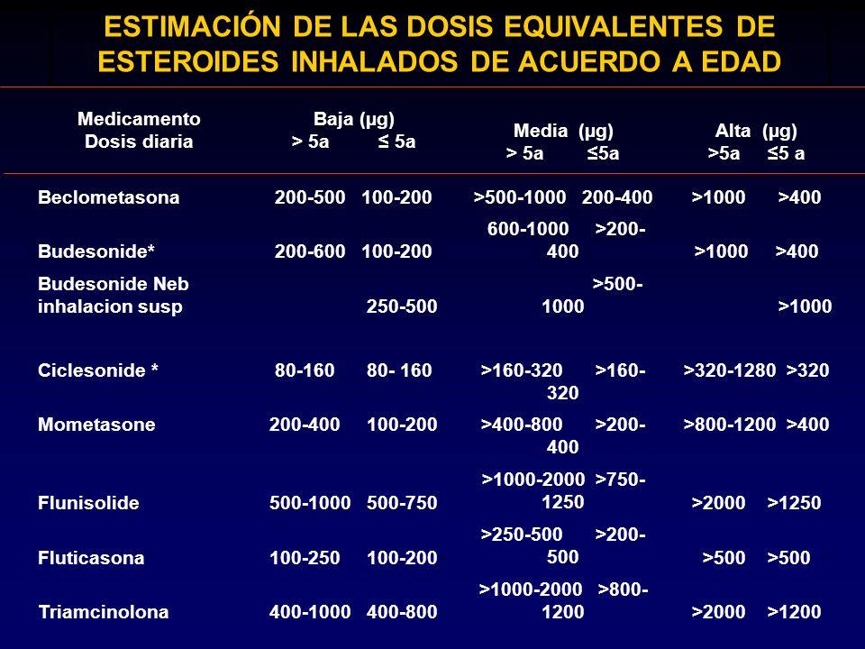 ESTIMACIÓN DE LAS DOSIS EQUIVALENTES DE ESTEROIDES INHALADOS DE ACUERDO A EDAD