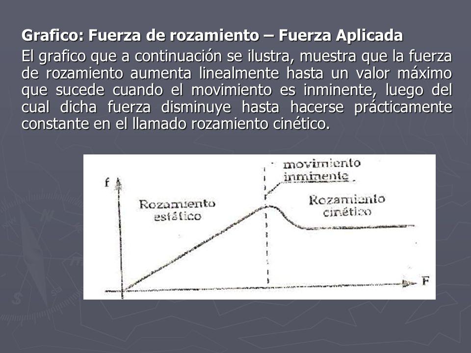 Grafico: Fuerza de rozamiento – Fuerza Aplicada