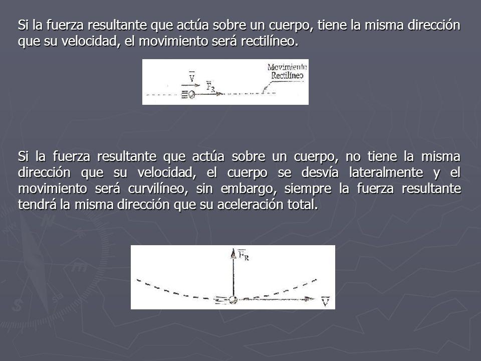 Si la fuerza resultante que actúa sobre un cuerpo, tiene la misma dirección que su velocidad, el movimiento será rectilíneo.
