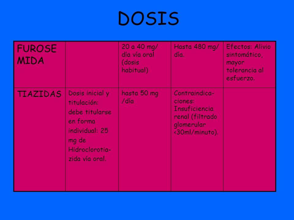 DOSIS FUROSEMIDA TIAZIDAS 20 a 40 mg/ día vía oral (dosis habitual)