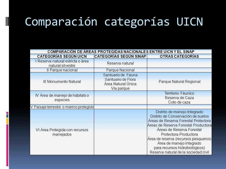 Comparación categorías UICN
