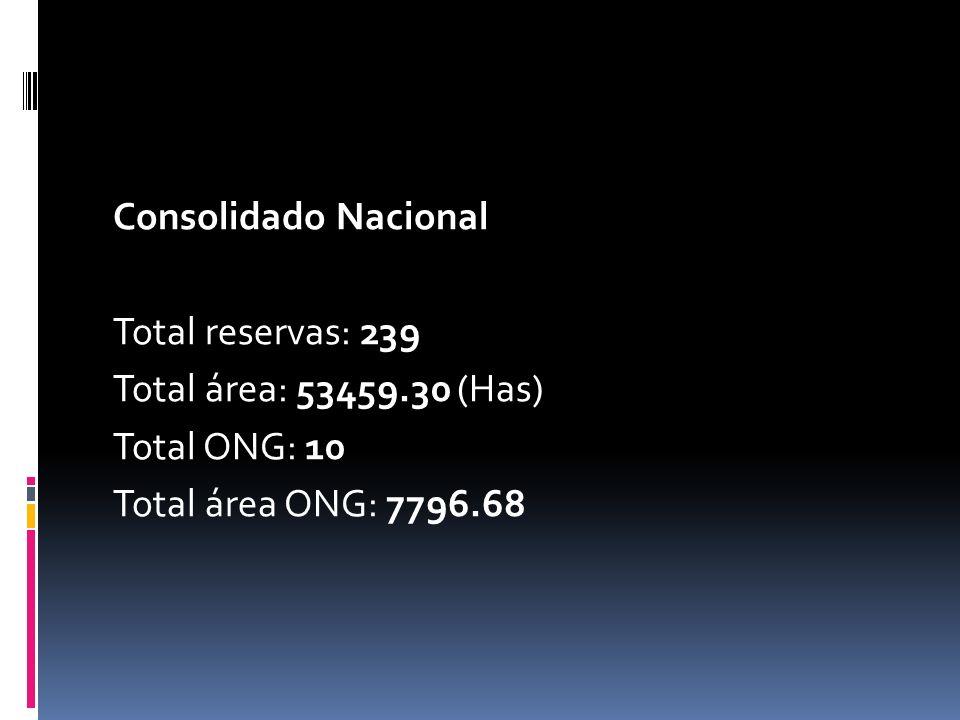 Consolidado Nacional Total reservas: 239. Total área: 53459.30 (Has) Total ONG: 10.