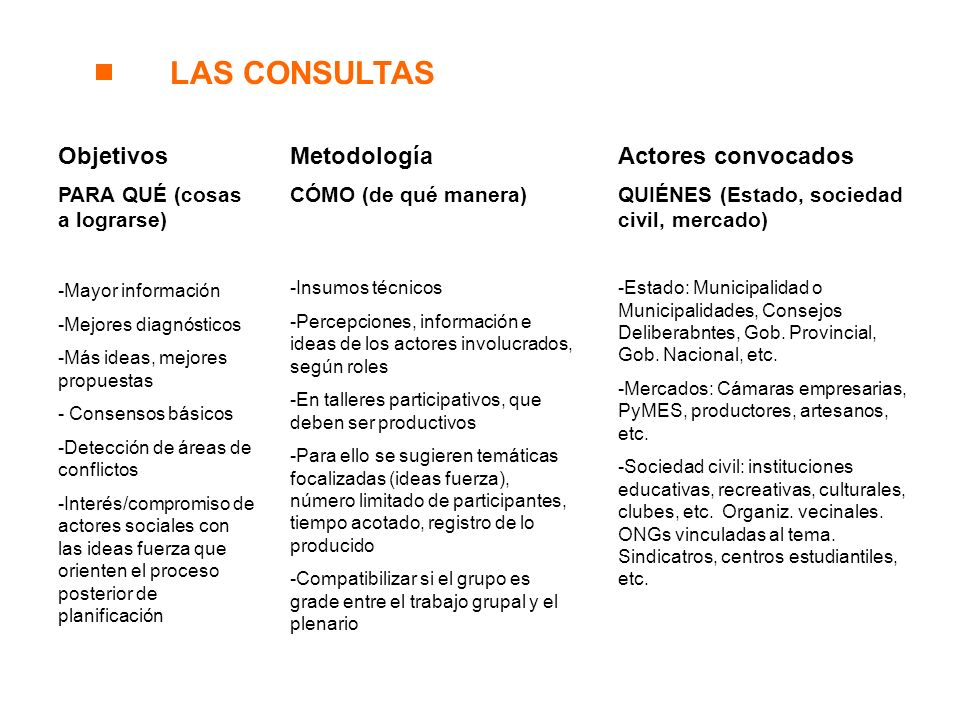 LAS CONSULTAS Objetivos Metodología Actores convocados