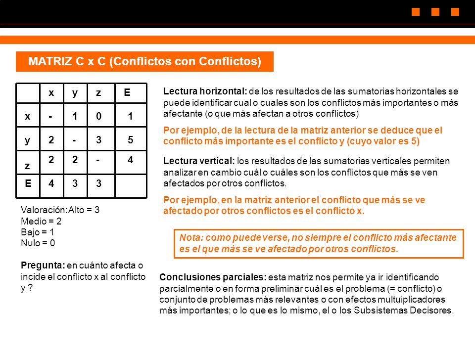 MATRIZ C x C (Conflictos con Conflictos)
