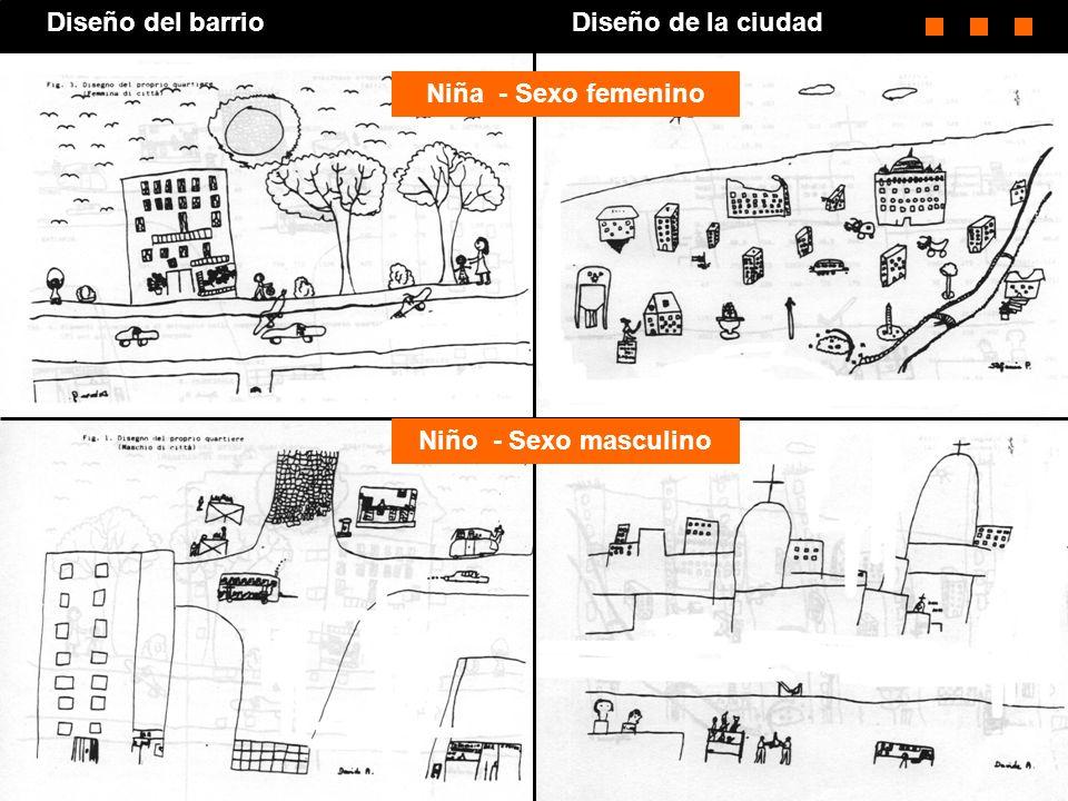 Diseño del barrio Diseño de la ciudad Niña - Sexo femenino Niño - Sexo masculino