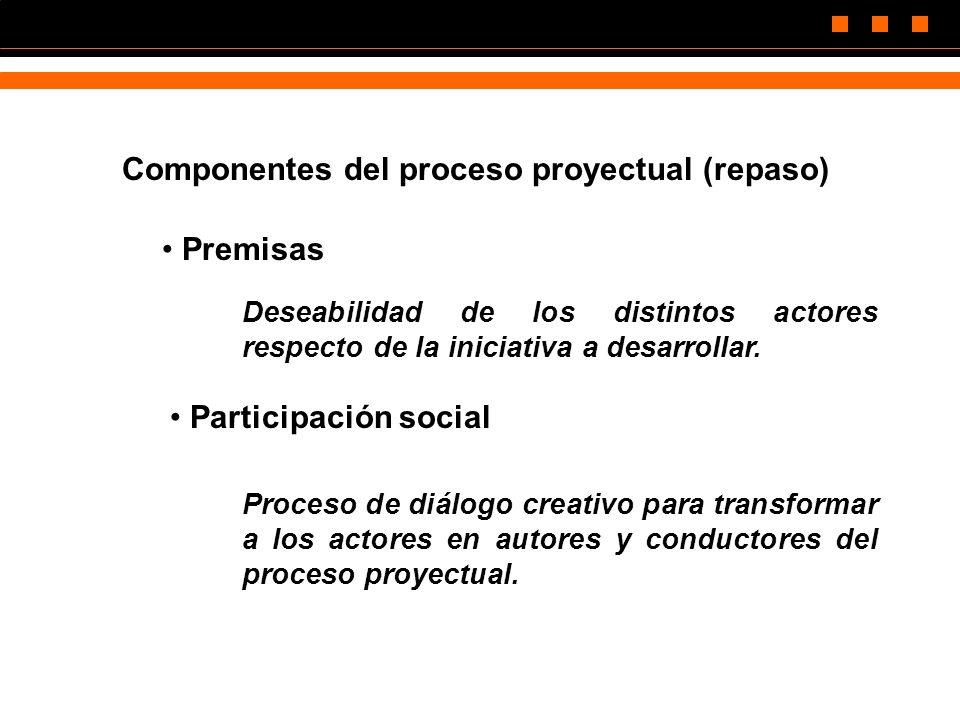 Componentes del proceso proyectual (repaso)