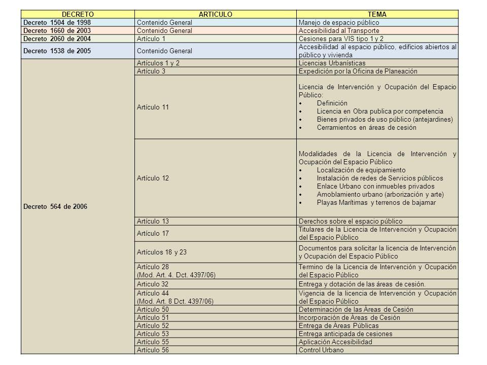 DECRETOARTICULO. TEMA. Decreto 1504 de 1998. Contenido General. Manejo de espacio público. Decreto 1660 de 2003.