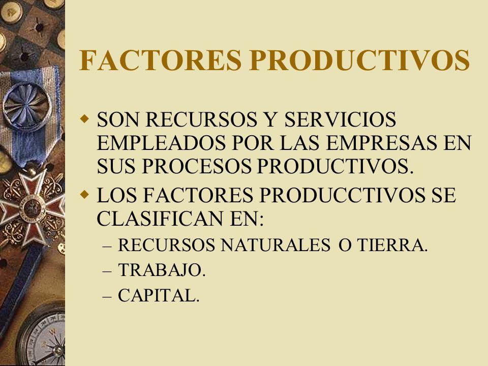 FACTORES PRODUCTIVOSSON RECURSOS Y SERVICIOS EMPLEADOS POR LAS EMPRESAS EN SUS PROCESOS PRODUCTIVOS.