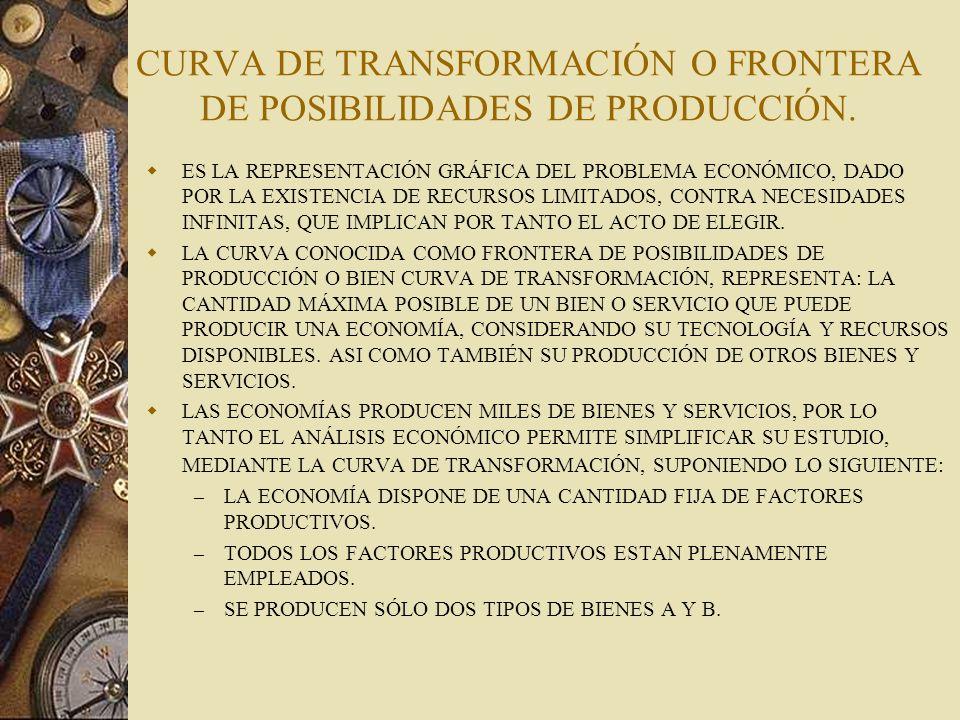 CURVA DE TRANSFORMACIÓN O FRONTERA DE POSIBILIDADES DE PRODUCCIÓN.