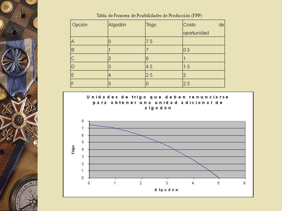 Tabla de Frontera de Posibilidades de Producción (FPP)