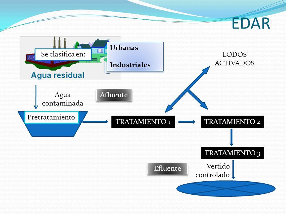 EDAR Urbanas Industriales Se clasifica en: LODOS ACTIVADOS