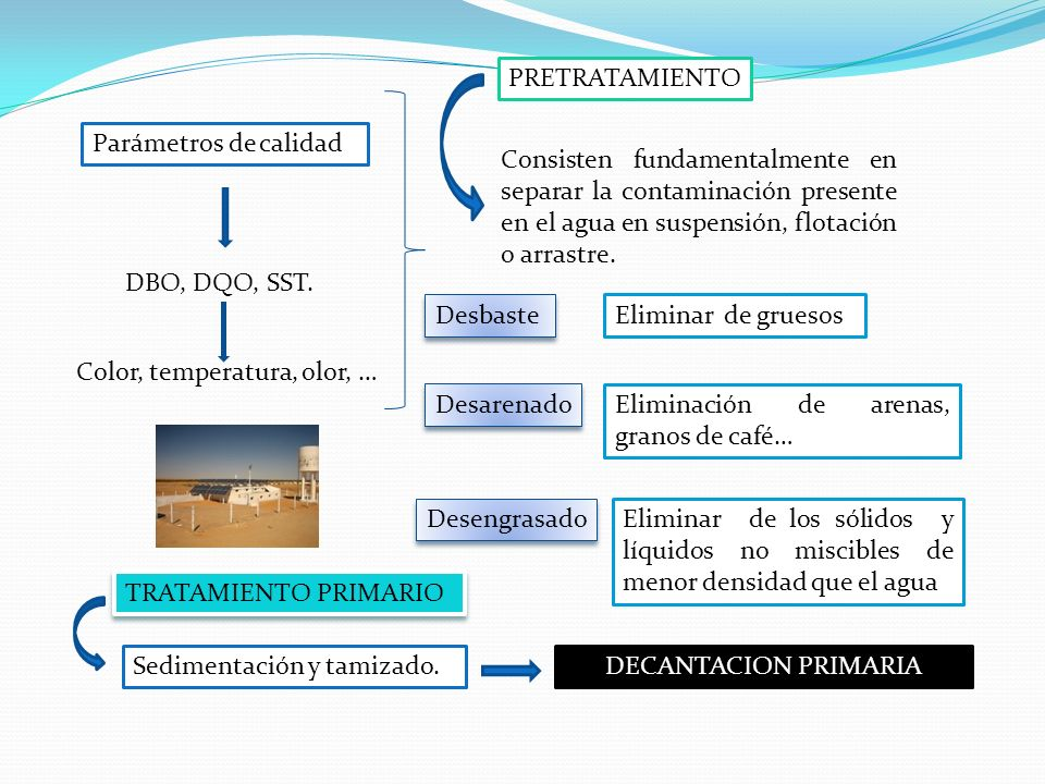 PRETRATAMIENTOParámetros de calidad. Consisten fundamentalmente en separar la contaminación presente en el agua en suspensión, flotación o arrastre.