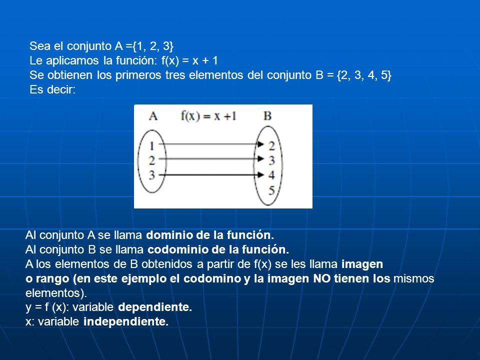 Sea el conjunto A ={1, 2, 3} Le aplicamos la función: f(x) = x + 1. Se obtienen los primeros tres elementos del conjunto B = {2, 3, 4, 5}
